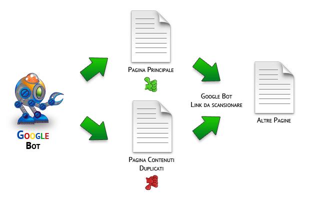 schema di funzionamento dell' indicizzazione e link usando il metatag robots