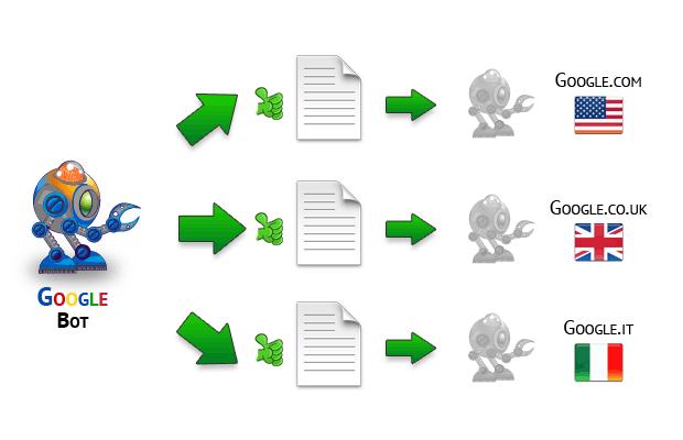 schema di funzionamento dell' indicizzazione e link usando il link tag alternate
