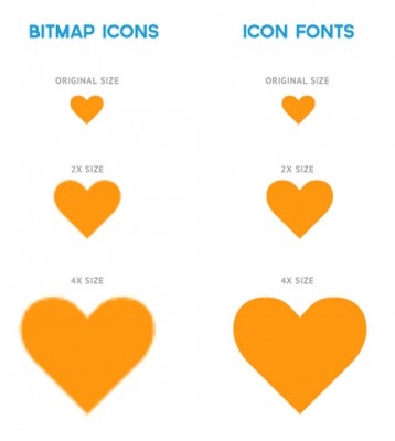 Fonts CSS