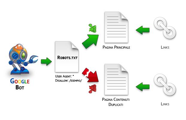 schema di funzionamento dell' indicizzazione e link usando il robots.txt