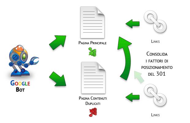 schema di funzionamento dell' indicizzazione e link usando il redirect 301