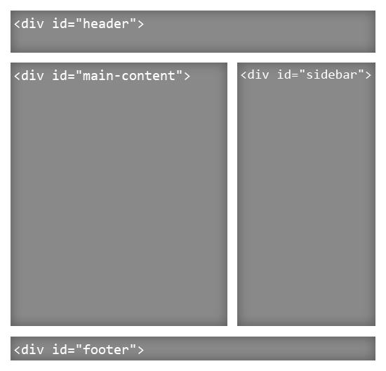 Classico esempio di layout HTML4