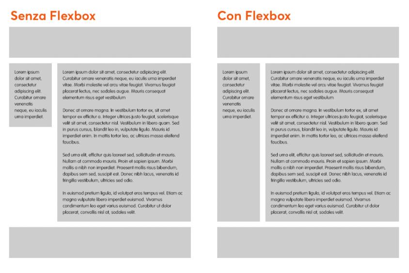 Flexbox esempio stessa altezza